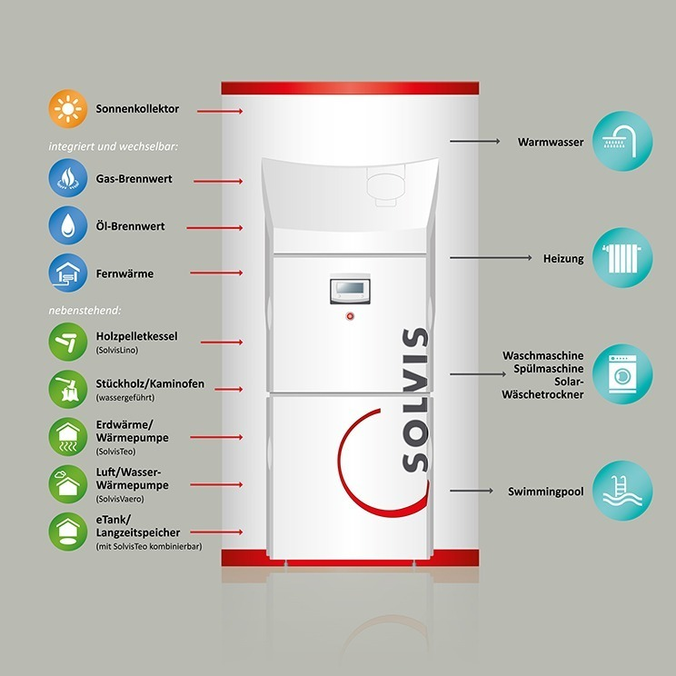SOLVIS Energiemanager